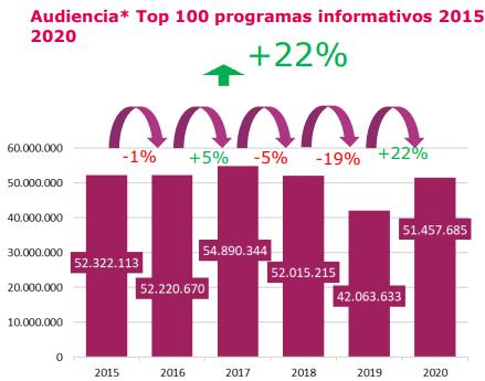 Audiencia Top 100 programas informativos